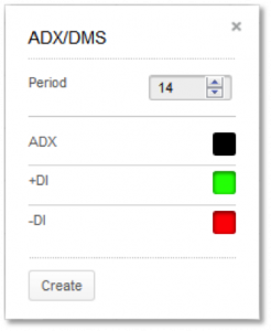 ADX-DMS Parameters