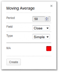 Moving Averages Parameters